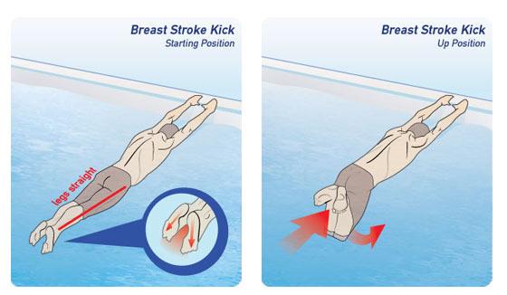 درد زانو شناگران قوباغه رو